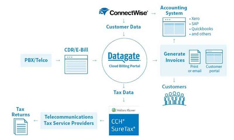 Datagate workflow for telecommunications billing