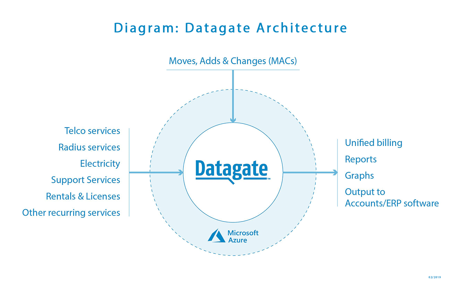 Diagram: Datagate architecture | February 2019