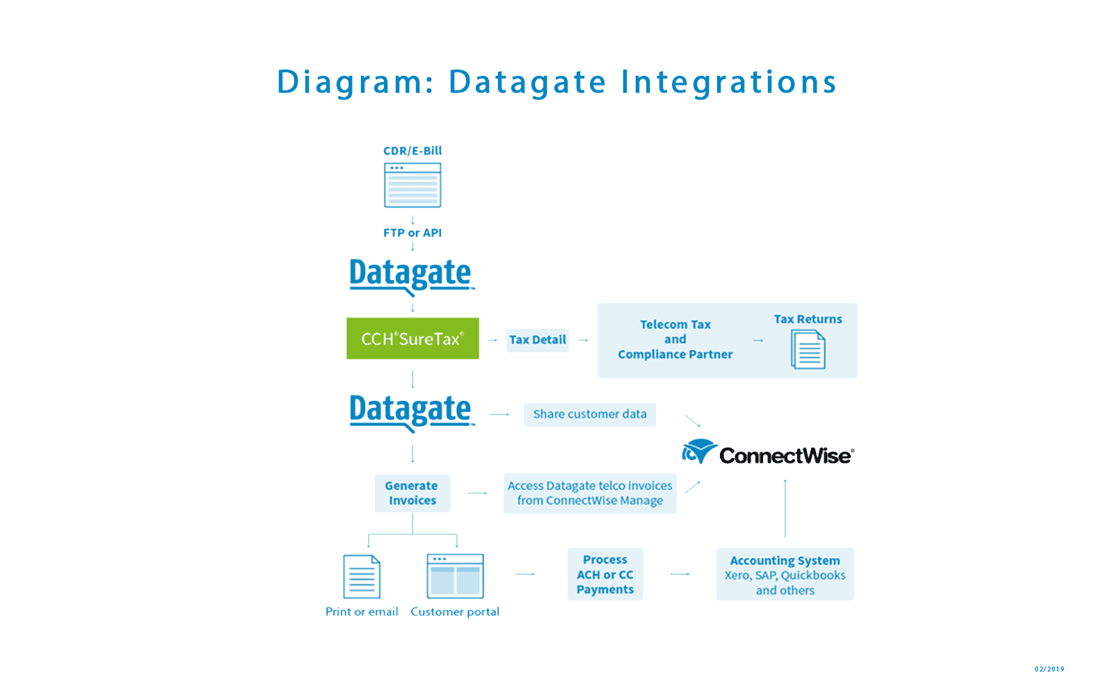 Diagram: Datagate integrations | February 2019