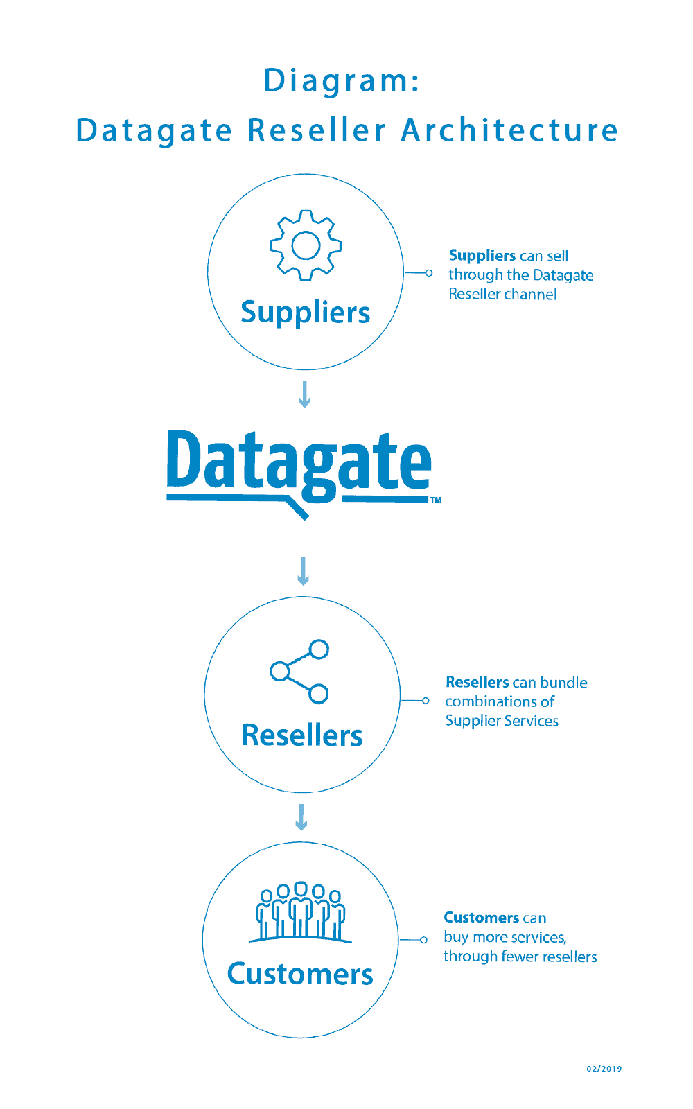 Diagram: Datagate reseller architecture | February 2019